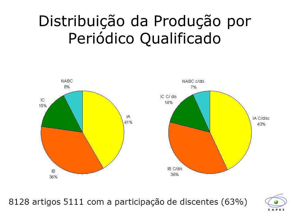 Distribuição da Produção por Periódico Qualificado 8128 artigos 5111 com a participação de discentes (63%)