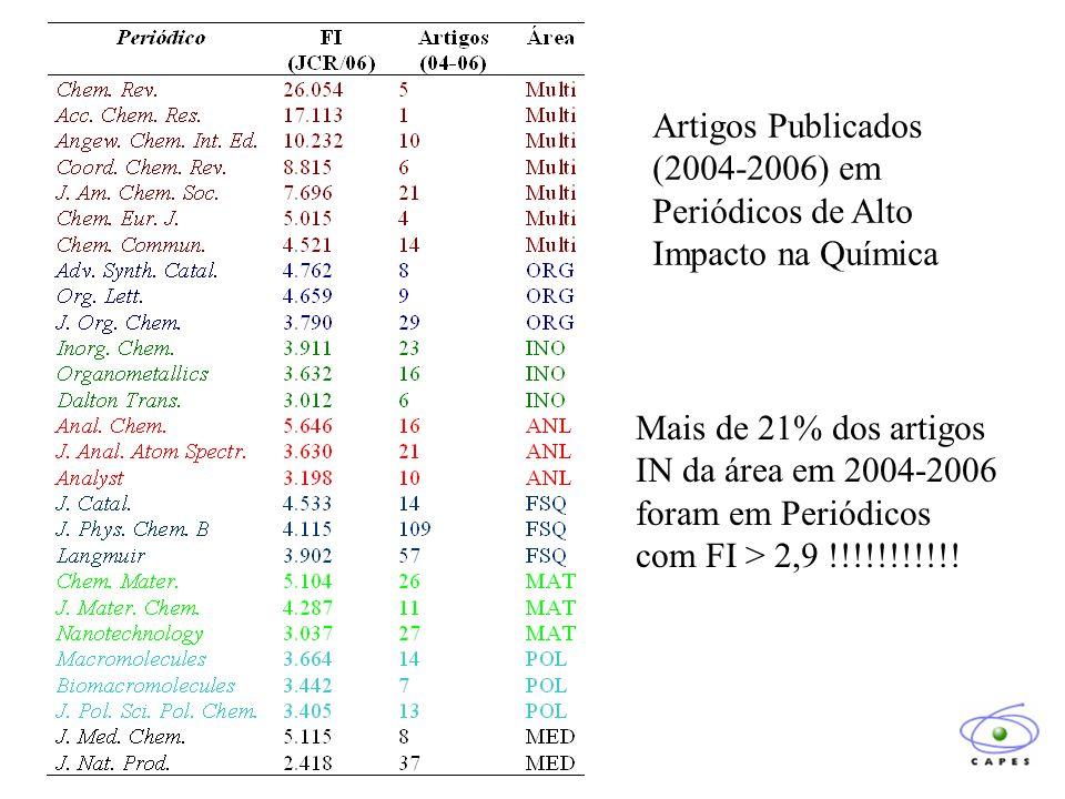 Artigos Publicados (2004-2006) em Periódicos de Alto Impacto na Química Mais de 21% dos artigos IN da área em 2004-2006 foram em Periódicos com FI > 2,9 !!!!!!!!!!!