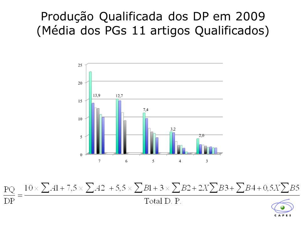 Produção Qualificada dos DP em 2009 (Média dos PGs 11 artigos Qualificados)