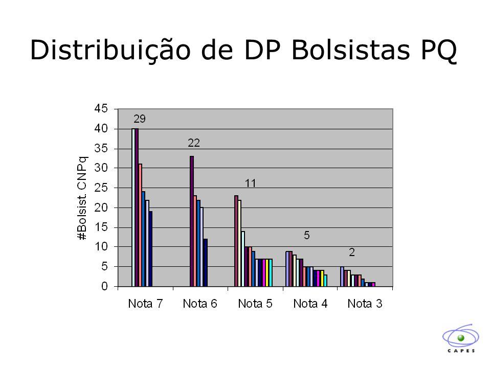 Distribuição dos Periódicos em Função do FI > 2,9