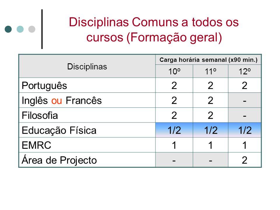 Disciplinas Comuns a todos os cursos (Formação geral) Disciplinas Carga horária semanal (x90 min.) 10º11º12º Português222 Inglês ou Francês22- Filosof
