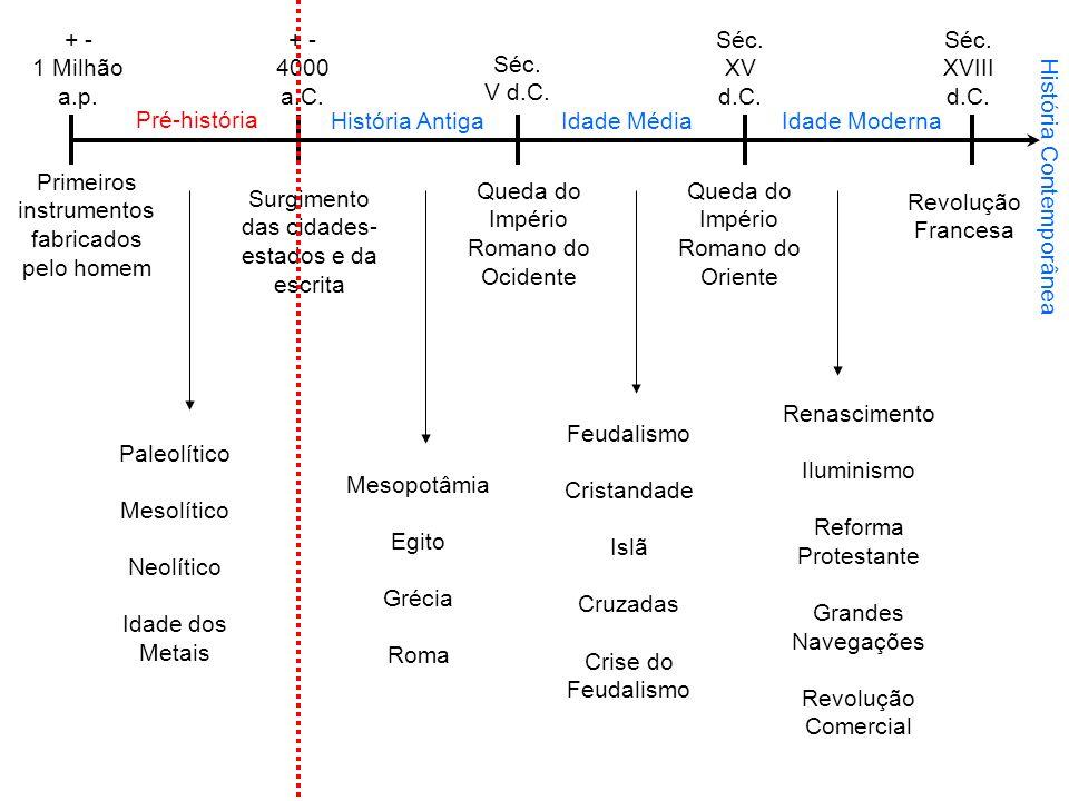 + - 1 Milhão a.p. Primeiros instrumentos fabricados pelo homem Pré-história + - 4000 a.C. Surgimento das cidades- estados e da escrita História Antiga