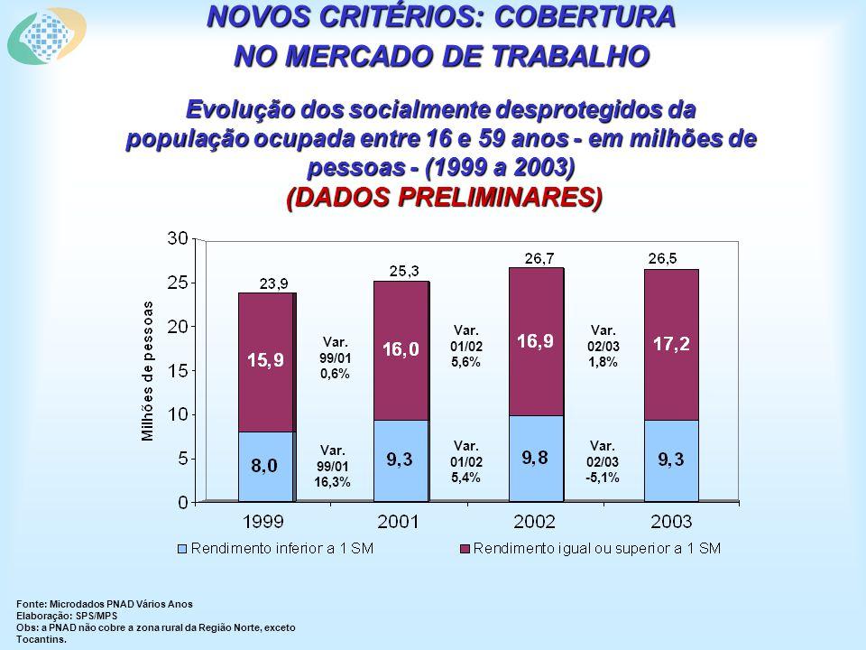NOVOS CRITÉRIOS: COBERTURA NO MERCADO DE TRABALHO Evolução dos socialmente desprotegidos da população ocupada entre 16 e 59 anos - em milhões de pessoas - (1999 a 2003) (DADOS PRELIMINARES) Fonte: Microdados PNAD Vários Anos Elaboração: SPS/MPS Obs: a PNAD não cobre a zona rural da Região Norte, exceto Tocantins.