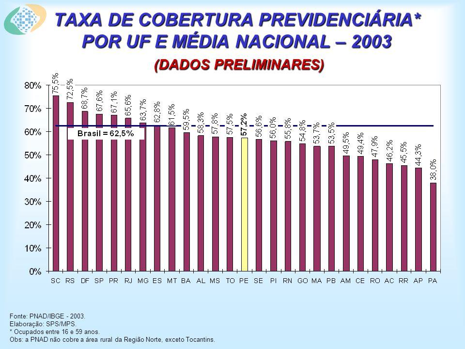 TAXA DE COBERTURA PREVIDENCIÁRIA* POR UF E MÉDIA NACIONAL – 2003 (DADOS PRELIMINARES) Fonte: PNAD/IBGE - 2003. Elaboração: SPS/MPS. * Ocupados entre 1
