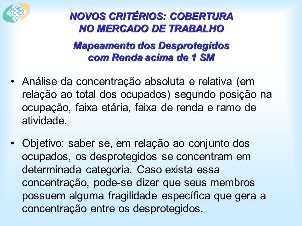 NOVOS CRITÉRIOS: COBERTURA NO MERCADO DE TRABALHO Mapeamento dos Desprotegidos com Renda acima de 1 SM Análise da concentração absoluta e relativa (em