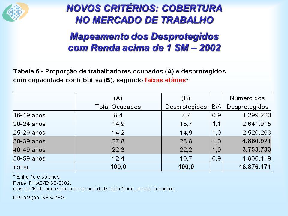 NOVOS CRITÉRIOS: COBERTURA NO MERCADO DE TRABALHO Mapeamento dos Desprotegidos com Renda acima de 1 SM – 2002
