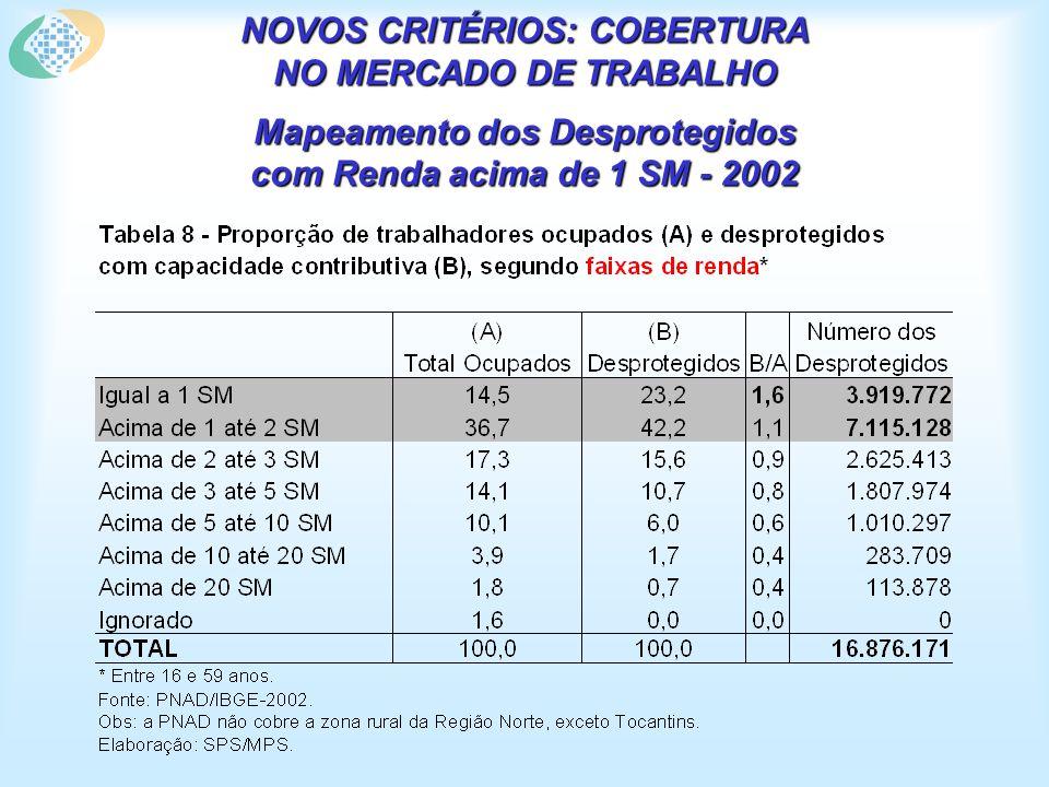 NOVOS CRITÉRIOS: COBERTURA NO MERCADO DE TRABALHO Mapeamento dos Desprotegidos com Renda acima de 1 SM - 2002