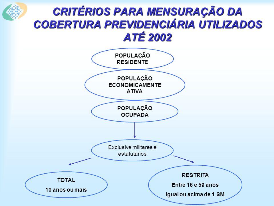 CRITÉRIOS PARA MENSURAÇÃO DA COBERTURA PREVIDENCIÁRIA UTILIZADOS ATÉ 2002 POPULAÇÃO RESIDENTE POPULAÇÃO ECONOMICAMENTE ATIVA POPULAÇÃO OCUPADA Exclusi