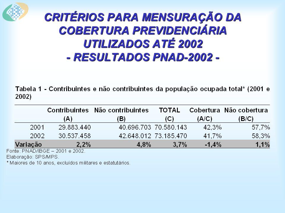 CRITÉRIOS PARA MENSURAÇÃO DA COBERTURA PREVIDENCIÁRIA UTILIZADOS ATÉ 2002 - RESULTADOS PNAD-2002 -