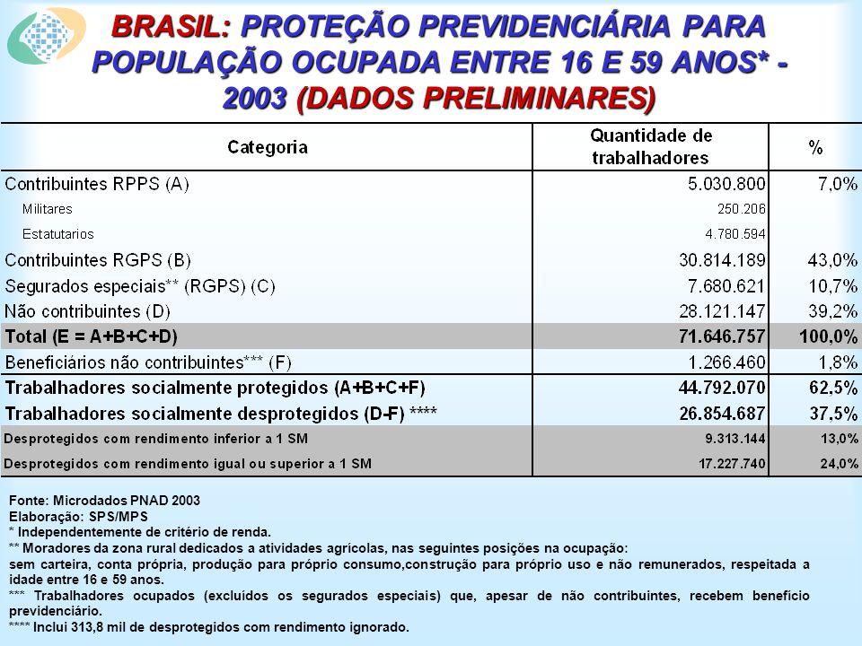 BRASIL: PROTEÇÃO PREVIDENCIÁRIA PARA POPULAÇÃO OCUPADA ENTRE 16 E 59 ANOS* - 2003 (DADOS PRELIMINARES) Fonte: Microdados PNAD 2003 Elaboração: SPS/MPS * Independentemente de critério de renda.