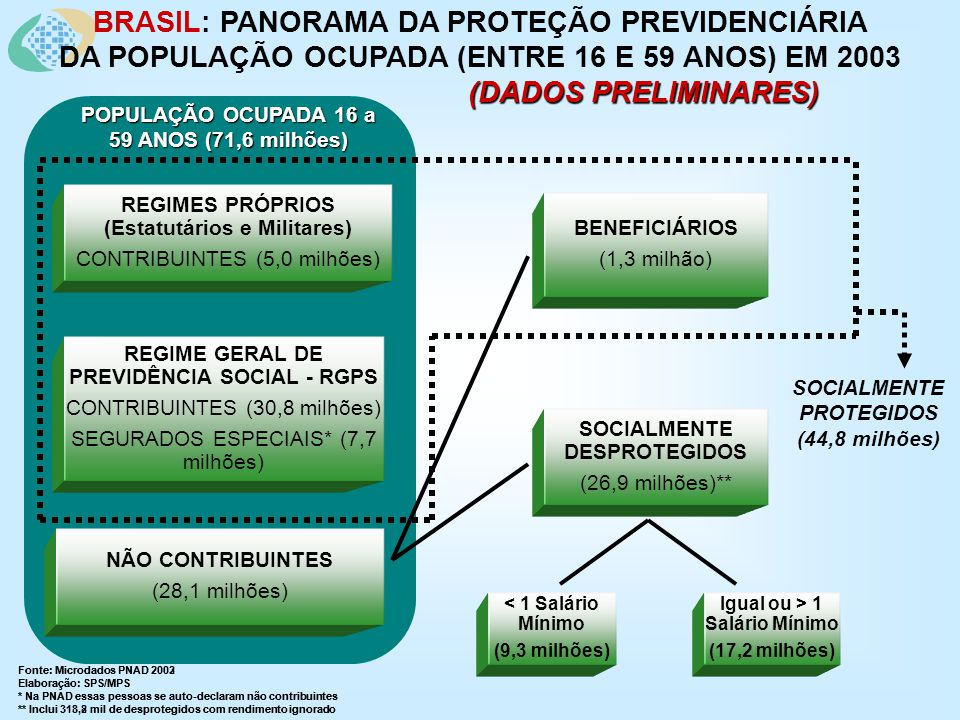 BRASIL: PANORAMA DA PROTEÇÃO PREVIDENCIÁRIA DA POPULAÇÃO OCUPADA (ENTRE 16 E 59 ANOS) EM 2003 (DADOS PRELIMINARES) (DADOS PRELIMINARES) Fonte: Microdados PNAD 2002 Elaboração: SPS/MPS * Na PNAD essas pessoas se auto-declaram não contribuintes ** Inclui 318,2 mil de desprotegidos com rendimento ignorado Fonte: Microdados PNAD 2003 Elaboração: SPS/MPS * Na PNAD essas pessoas se auto-declaram não contribuintes ** Inclui 313,8 mil de desprotegidos com rendimento ignorado SOCIALMENTE PROTEGIDOS (44,8 milhões) REGIME GERAL DE PREVIDÊNCIA SOCIAL - RGPS CONTRIBUINTES (30,8 milhões) SEGURADOS ESPECIAIS* (7,7 milhões) REGIMES PRÓPRIOS (Estatutários e Militares) CONTRIBUINTES (5,0 milhões) NÃO CONTRIBUINTES (28,1 milhões) BENEFICIÁRIOS (1,3 milhão) POPULAÇÃO OCUPADA 16 a 59 ANOS (71,6 milhões) SOCIALMENTE DESPROTEGIDOS (26,9 milhões)** < 1 Salário Mínimo (9,3 milhões) Igual ou > 1 Salário Mínimo (17,2 milhões)