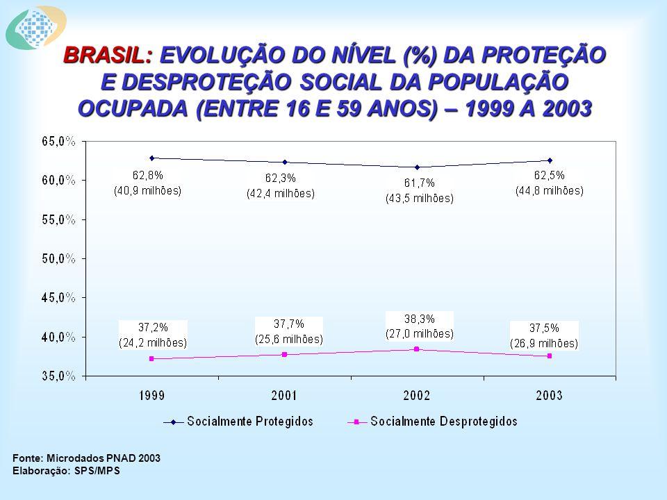 BRASIL: EVOLUÇÃO DO NÍVEL (%) DA PROTEÇÃO E DESPROTEÇÃO SOCIAL DA POPULAÇÃO OCUPADA (ENTRE 16 E 59 ANOS) – 1999 A 2003 Fonte: Microdados PNAD 2003 Elaboração: SPS/MPS