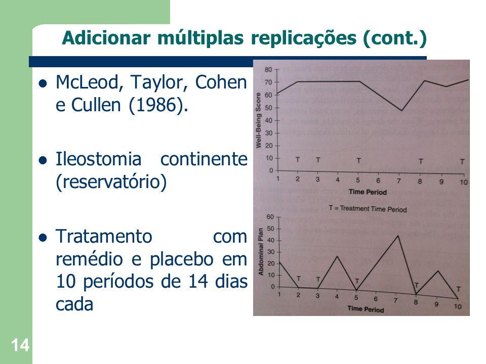 Adicionar múltiplas replicações (cont.) McLeod, Taylor, Cohen e Cullen (1986). Ileostomia continente (reservatório) Tratamento com remédio e placebo e