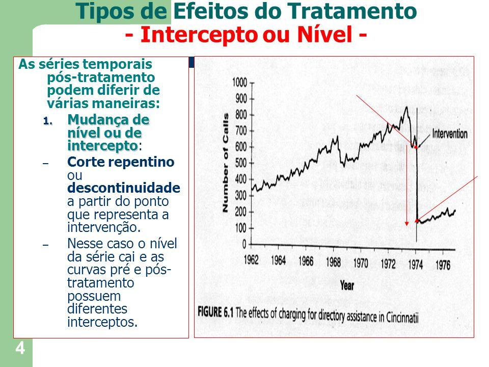 5 2.Mudança na inclinação ou tendência das séries (pré e pós- tratamento) no ponto de interrupção.