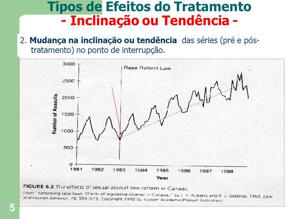 5 2. Mudança na inclinação ou tendência das séries (pré e pós- tratamento) no ponto de interrupção. Tipos de Efeitos do Tratamento - Inclinação ou Ten