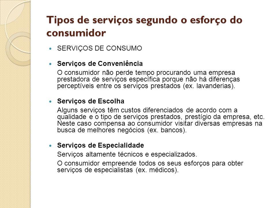Tipos de serviços segundo o esforço do consumidor SERVIÇOS DE CONSUMO Serviços de Conveniência O consumidor não perde tempo procurando uma empresa pre