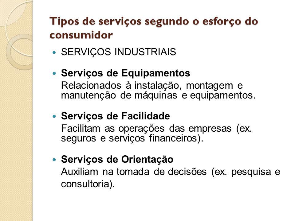 Tipos de serviços segundo o esforço do consumidor SERVIÇOS INDUSTRIAIS Serviços de Equipamentos Relacionados à instalação, montagem e manutenção de má