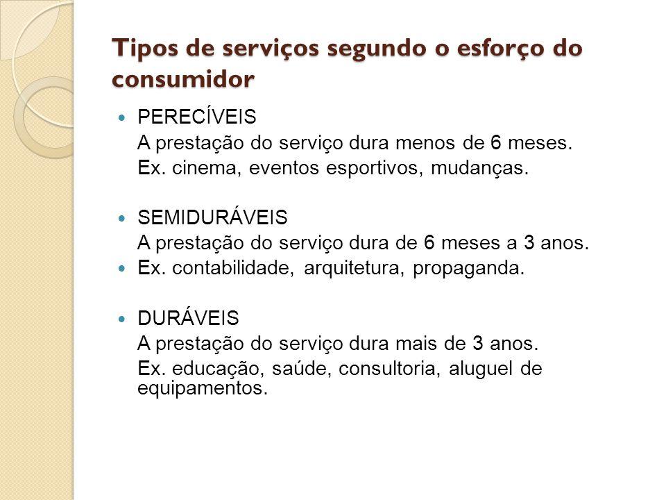 Tipos de serviços segundo o esforço do consumidor PERECÍVEIS A prestação do serviço dura menos de 6 meses. Ex. cinema, eventos esportivos, mudanças. S