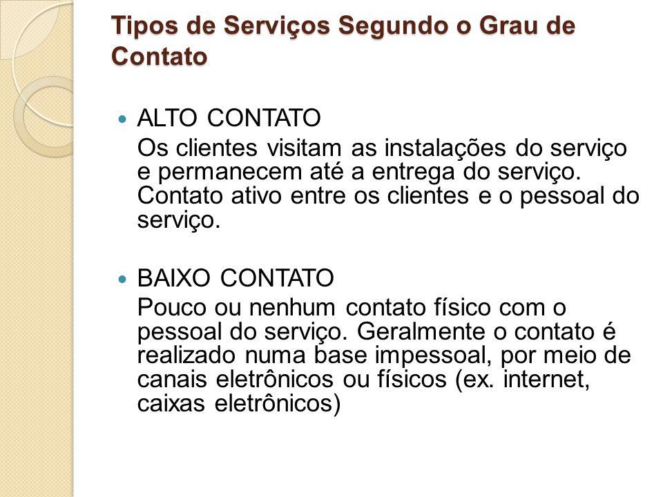 Tipos de Serviços Segundo o Grau de Contato ALTO CONTATO Os clientes visitam as instalações do serviço e permanecem até a entrega do serviço. Contato