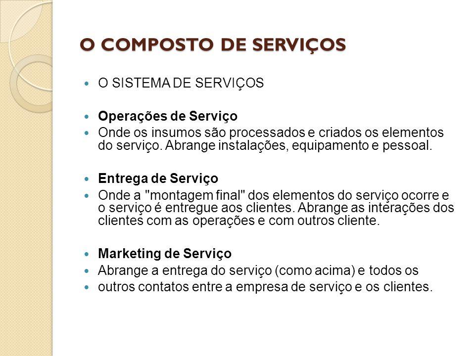 O COMPOSTO DE SERVIÇOS O SISTEMA DE SERVIÇOS Operações de Serviço Onde os insumos são processados e criados os elementos do serviço. Abrange instalaçõ