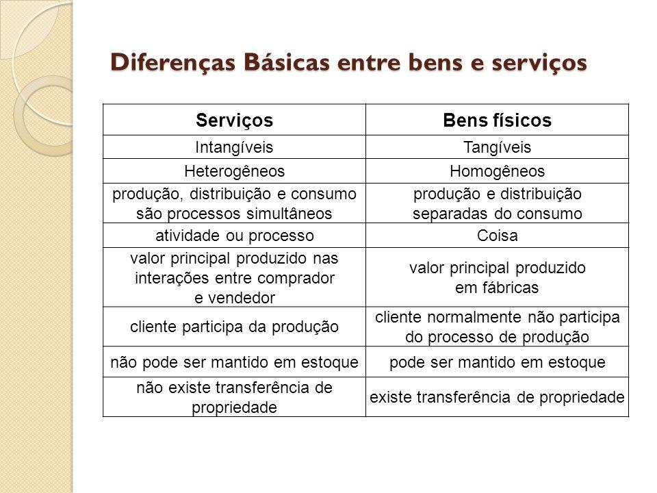 Diferenças Básicas entre bens e serviços ServiçosBens físicos IntangíveisTangíveis HeterogêneosHomogêneos produção, distribuição e consumo são process