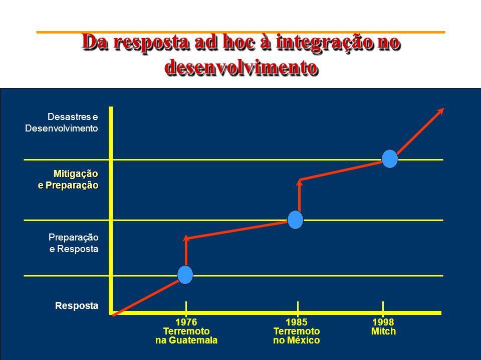 Da resposta ad hoc à integração no desenvolvimento Desastres e Desenvolvimento Mitigação e Preparação Preparação e Resposta Resposta 1976 Terremoto na Guatemala 1985 Terremoto no México 1998 Mitch