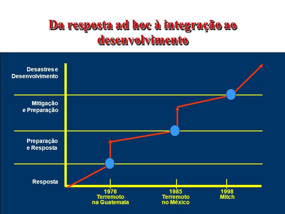 Da resposta ad hoc à integração ao desenvolvimento Desastres e Desenvolvimento Mitigação e Preparação Preparação e Resposta Resposta 1976 Terremoto na Guatemala 1985 Terremoto no México 1998 Mitch
