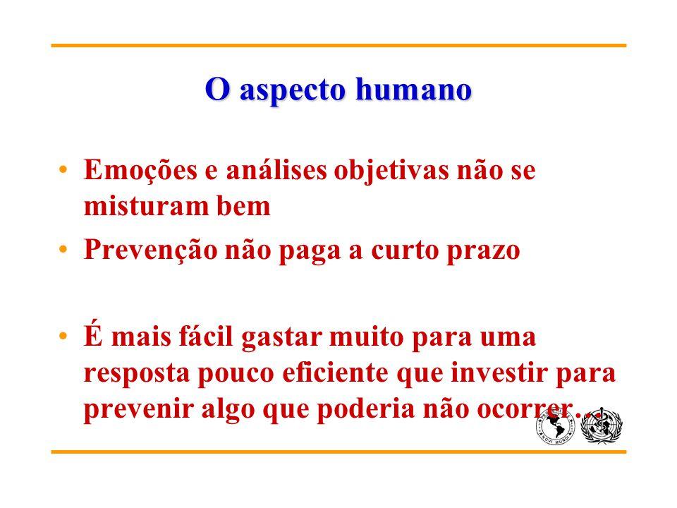O aspecto humano Emoções e análises objetivas não se misturam bem Prevenção não paga a curto prazo É mais fácil gastar muito para uma resposta pouco e