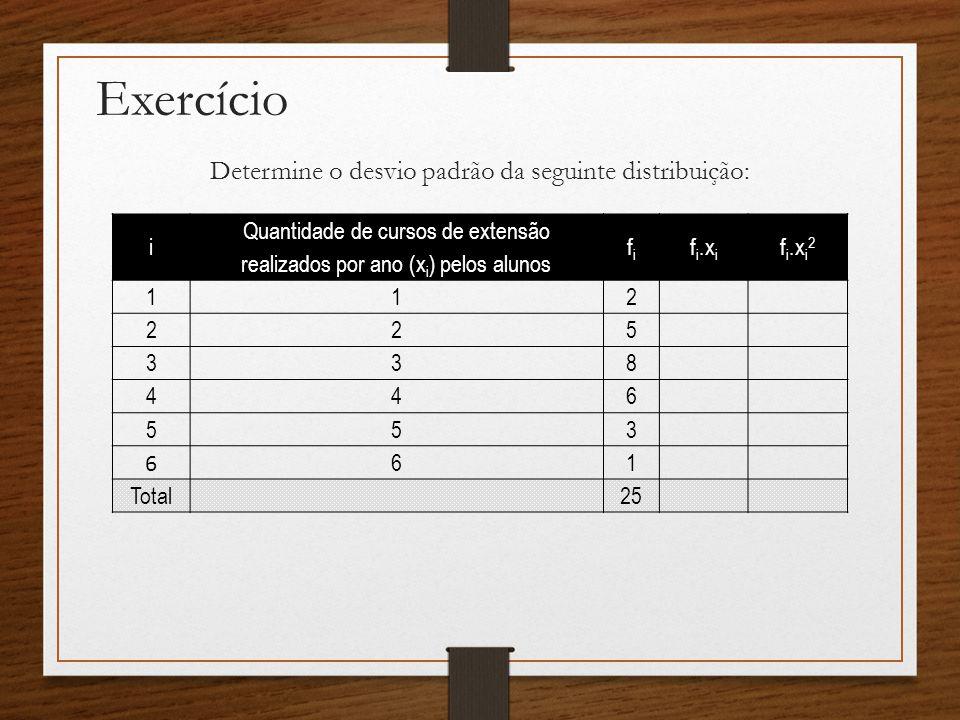 Exercício Determine o desvio padrão da seguinte distribuição: i Quantidade de cursos de extensão realizados por ano (x i ) pelos alunos fifi f i.x i f i.x i 2 1 12 2 25 3 38 4 46 5 53 6 61 Total25