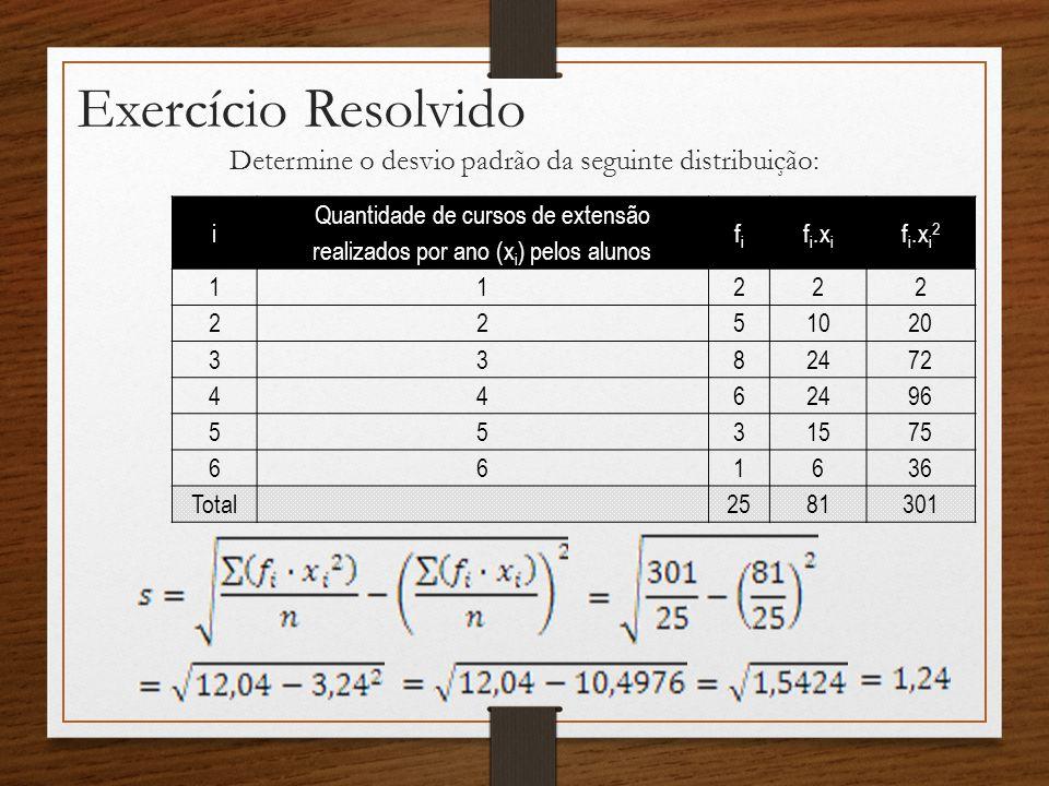 Exercício Resolvido Determine o desvio padrão da seguinte distribuição: i Quantidade de cursos de extensão realizados por ano (x i ) pelos alunos fifi f i.x i f i.x i 2 11222 2251020 3382472 4462496 5531575 661636 Total2581301