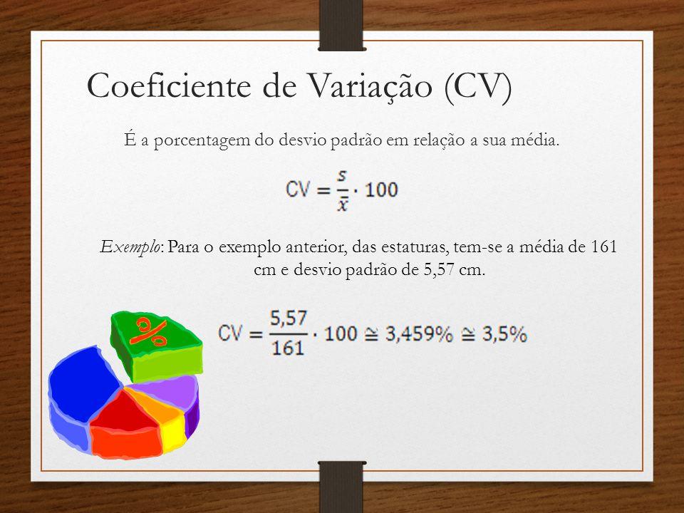 Coeficiente de Variação (CV) É a porcentagem do desvio padrão em relação a sua média.
