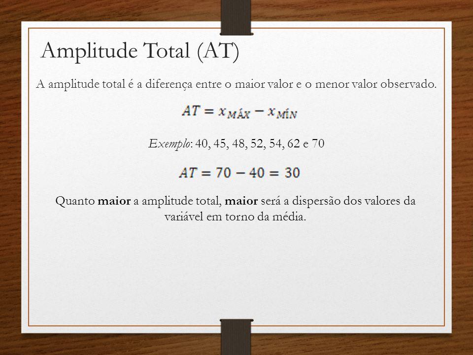 Amplitude Total (AT) A amplitude total é a diferença entre o maior valor e o menor valor observado.