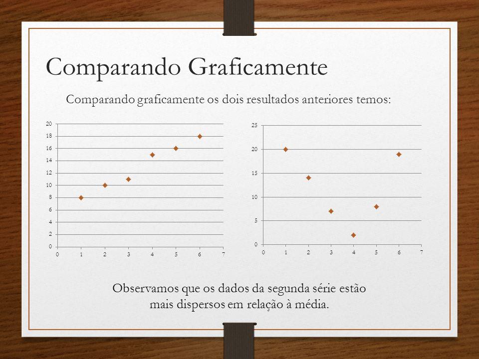 Comparando Graficamente Comparando graficamente os dois resultados anteriores temos: Observamos que os dados da segunda série estão mais dispersos em relação à média.