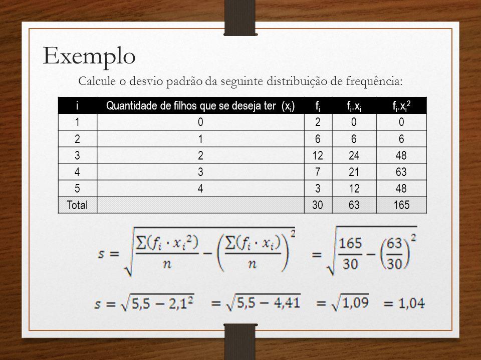 Exemplo Calcule o desvio padrão da seguinte distribuição de frequência: i Quantidade de filhos que se deseja ter (x i ) fifi f i.x i f i.x i 2 10200 21666 32122448 4372163 5431248 Total3063165