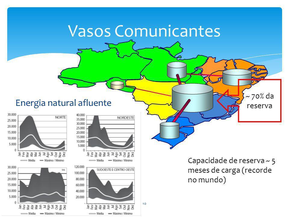 Vasos Comunicantes ~ 70% da reserva Capacidade de reserva ~ 5 meses de carga (recorde no mundo) Energia natural afluente 10