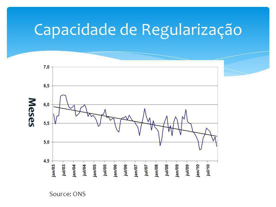 Capacidade de Regularização Source: ONS