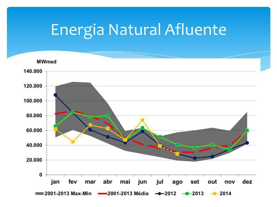 Energia Natural Afluente