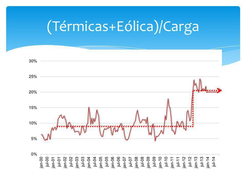 (Térmicas+Eólica)/Carga