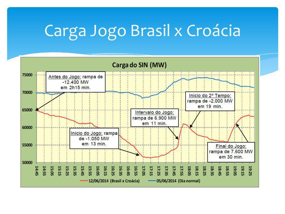 Carga Jogo Brasil x Croácia