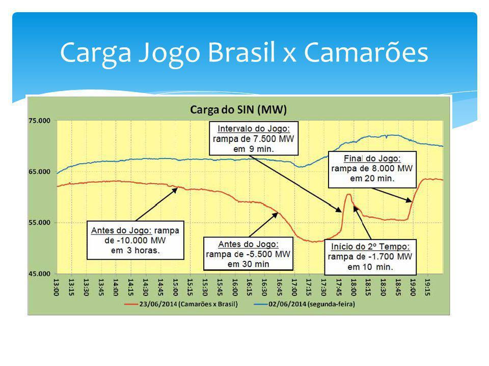 Carga Jogo Brasil x Camarões