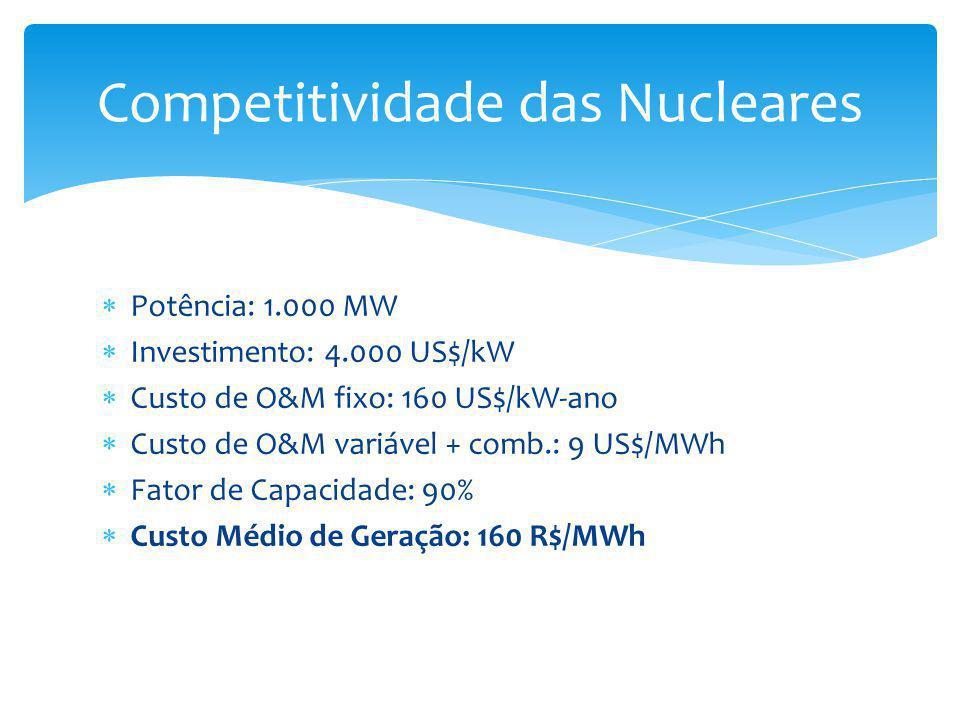 Potência: 1.000 MW  Investimento: 4.000 US$/kW  Custo de O&M fixo: 160 US$/kW-ano  Custo de O&M variável + comb.: 9 US$/MWh  Fator de Capacidade: 90%  Custo Médio de Geração: 160 R$/MWh Competitividade das Nucleares