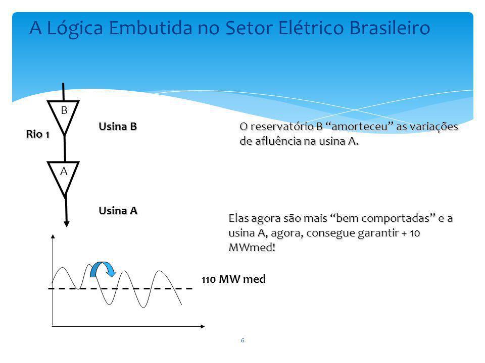 A 110 MW med Rio 1 Usina A B Usina B O reservatório B amorteceu as variações de afluência na usina A.
