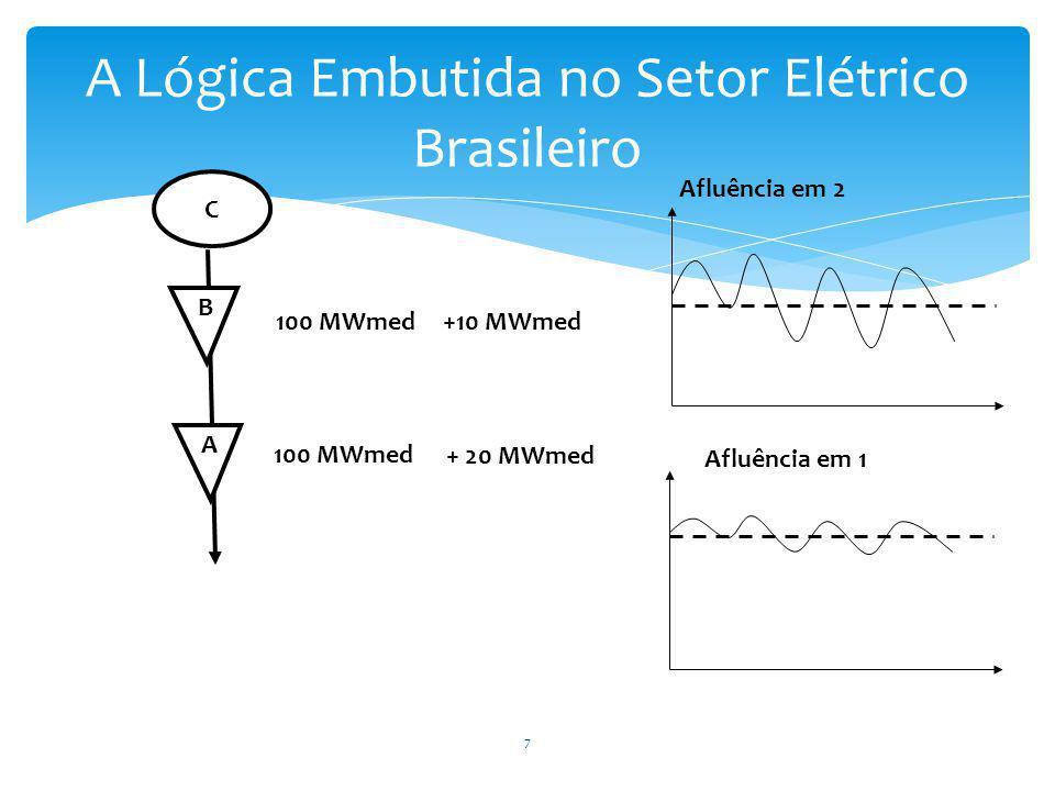 A 100 MWmed Afluência em 2 B 100 MWmed + 20 MWmed C Afluência em 1 +10 MWmed A Lógica Embutida no Setor Elétrico Brasileiro 7