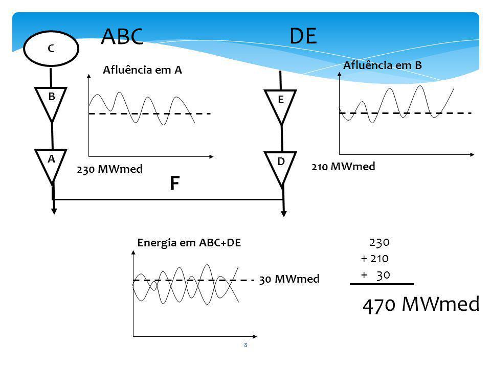 A 230 MWmed Afluência em B B C D 210 MWmed E Energia em ABC+DE Afluência em A ABC DE 230 + 210 + 30 470 MWmed F 30 MWmed 8