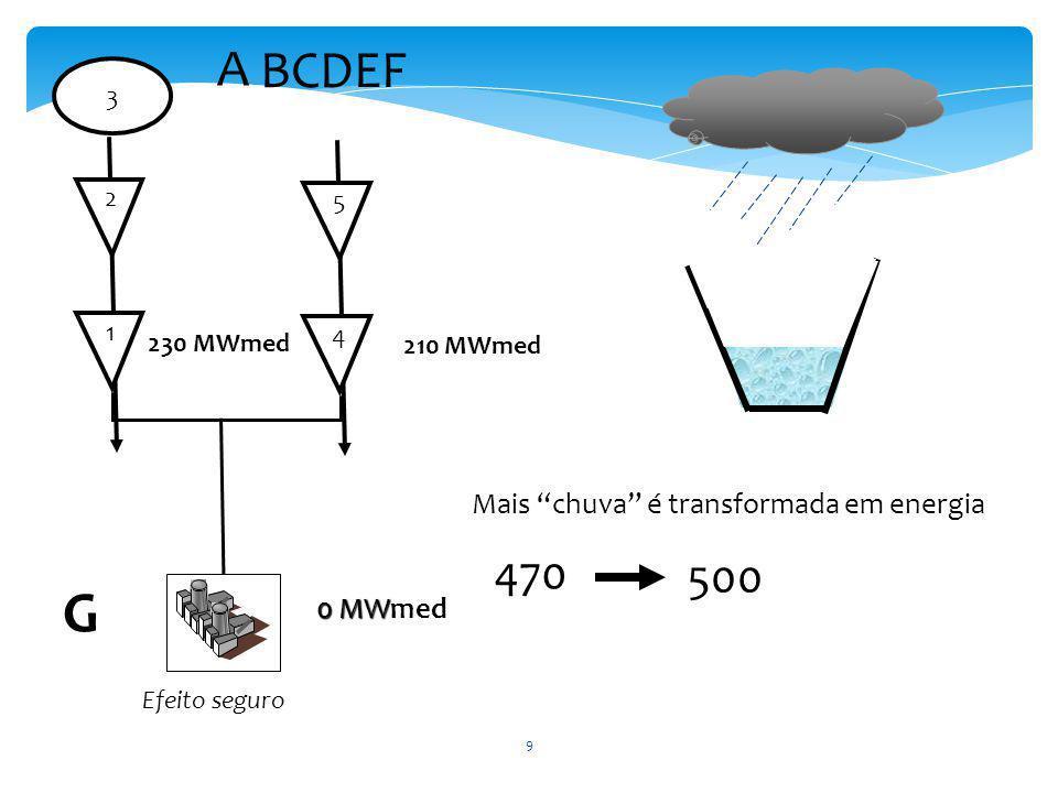 1 230 MWmed 2 3 4 210 MWmed 5 A BCDEF Mais chuva é transformada em energia 470 500 Efeito seguro 0 MW 0 MWmed G 9