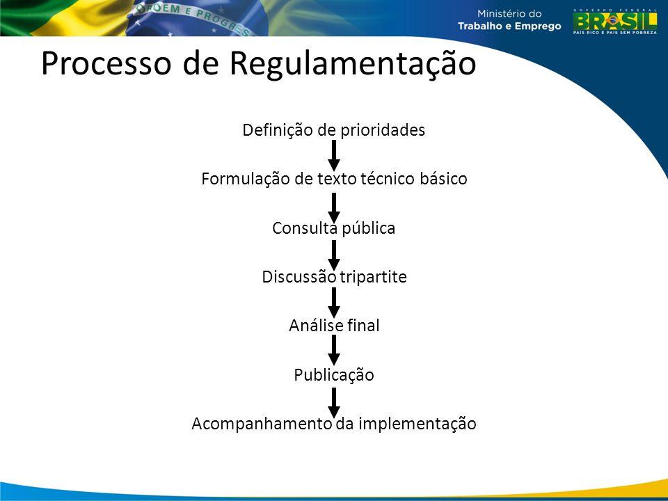 Processo de Regulamentação Definição de prioridades Formulação de texto técnico básico Consulta pública Discussão tripartite Análise final Publicação Acompanhamento da implementação