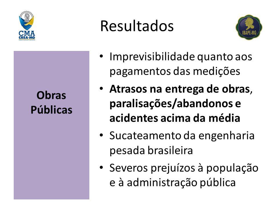 Resultados Obras Públicas Imprevisibilidade quanto aos pagamentos das medições Atrasos na entrega de obras, paralisações/abandonos e acidentes acima d