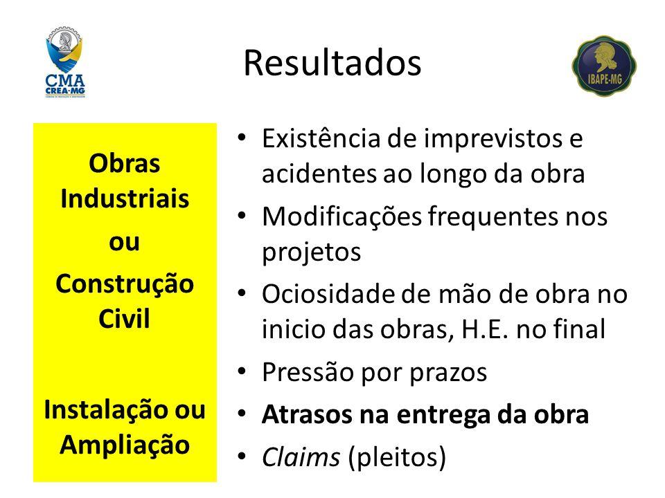 Resultados Obras Industriais ou Construção Civil Instalação ou Ampliação Existência de imprevistos e acidentes ao longo da obra Modificações frequente