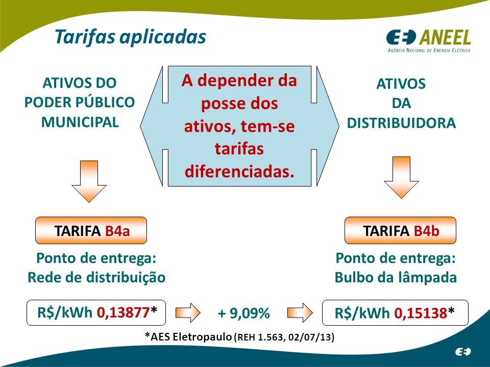 A depender da posse dos ativos, tem-se tarifas diferenciadas. ATIVOS DO PODER PÚBLICO MUNICIPAL TARIFA B4a R$/kWh 0,13877* Ponto de entrega: Rede de d