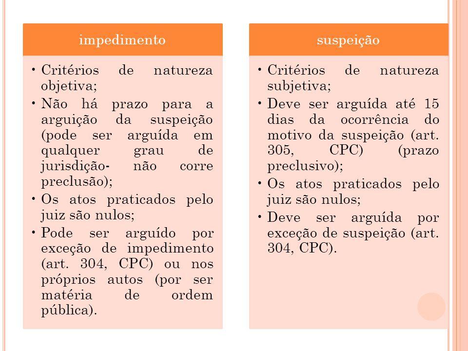 impedimento Critérios de natureza objetiva; Não há prazo para a arguição da suspeição (pode ser arguída em qualquer grau de jurisdição- não corre prec